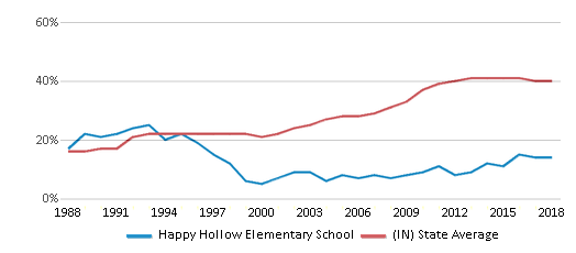 This chart display the percentage of students who is eligible for free lunch in Happy Hollow Elementary School and the percentage of public school students who is eligible for free lunch in Indiana by year, with the latest 2017-18 school year data.