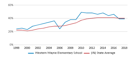 This chart display the percentage of students who is eligible for free lunch in Western Wayne Elementary School and the percentage of public school students who is eligible for free lunch in Indiana by year, with the latest 2017-18 school year data.