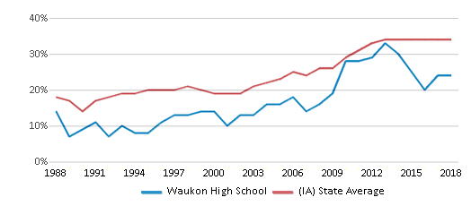 This chart display the percentage of students who is eligible for free lunch in Waukon High School and the percentage of public school students who is eligible for free lunch in Iowa by year, with the latest 2017-18 school year data.