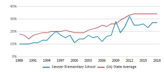 This chart display the percentage of students who is eligible for free lunch in Sawyer Elementary School and the percentage of public school students who is eligible for free lunch in Iowa by year, with the latest 2017-18 school year data.