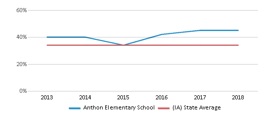 This chart display the percentage of students who is eligible for free lunch in Anthon Elementary School and the percentage of public school students who is eligible for free lunch in Iowa by year, with the latest 2017-18 school year data.