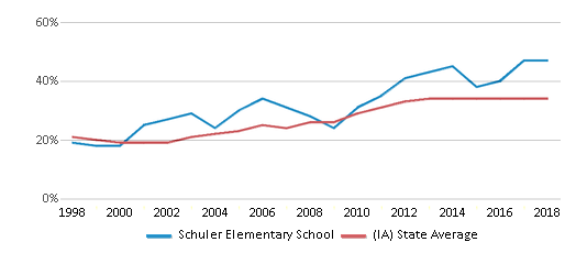 This chart display the percentage of students who is eligible for free lunch in Schuler Elementary School and the percentage of public school students who is eligible for free lunch in Iowa by year, with the latest 2017-18 school year data.