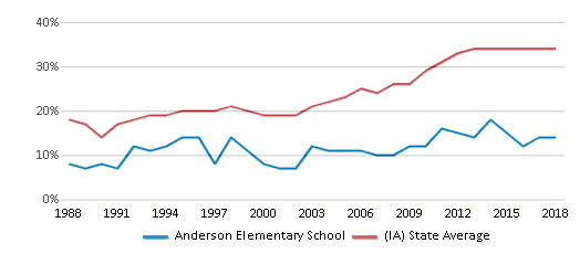 This chart display the percentage of students who is eligible for free lunch in Anderson Elementary School and the percentage of public school students who is eligible for free lunch in Iowa by year, with the latest 2017-18 school year data.