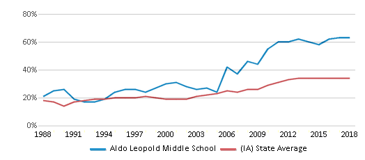 This chart display the percentage of students who is eligible for free lunch in Aldo Leopold Middle School and the percentage of public school students who is eligible for free lunch in Iowa by year, with the latest 2017-18 school year data.