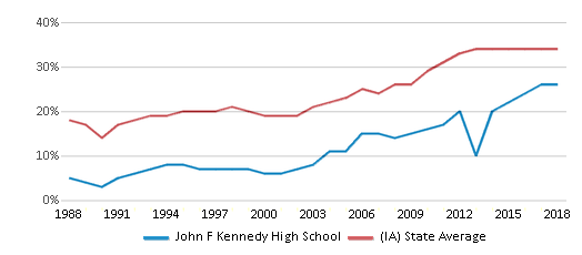 This chart display the percentage of students who is eligible for free lunch in John F Kennedy High School and the percentage of public school students who is eligible for free lunch in Iowa by year, with the latest 2017-18 school year data.