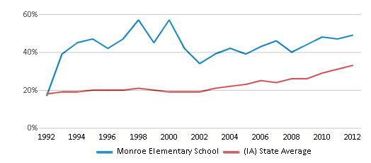 This chart display the percentage of students who is eligible for free lunch in Monroe Elementary School and the percentage of public school students who is eligible for free lunch in Iowa by year, with the latest 2011-12 school year data.