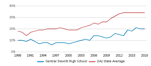 This chart display the percentage of students who is eligible for free lunch in Central Dewitt High School and the percentage of public school students who is eligible for free lunch in Iowa by year, with the latest 2017-18 school year data.