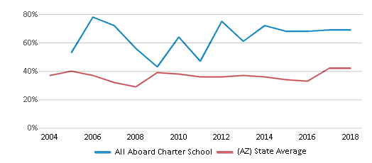 This chart display the percentage of students who is eligible for free lunch in All Aboard Charter School and the percentage of public school students who is eligible for free lunch in Arizona by year, with the latest 2017-18 school year data.