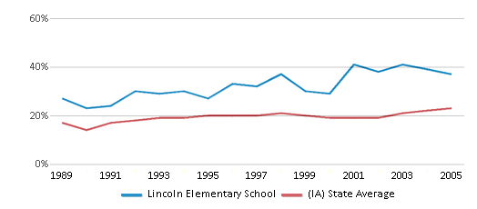 This chart display the percentage of students who is eligible for free lunch in Lincoln Elementary School and the percentage of public school students who is eligible for free lunch in Iowa by year, with the latest 2004-05 school year data.