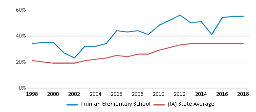 This chart display the percentage of students who is eligible for free lunch in Truman Elementary School and the percentage of public school students who is eligible for free lunch in Iowa by year, with the latest 2017-18 school year data.