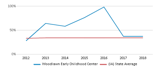 This chart display the percentage of students who is eligible for free lunch in Woodlawn Early Childhood Center and the percentage of public school students who is eligible for free lunch in Iowa by year, with the latest 2017-18 school year data.