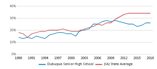 This chart display the percentage of students who is eligible for free lunch in Dubuque Senior High School and the percentage of public school students who is eligible for free lunch in Iowa by year, with the latest 2017-18 school year data.
