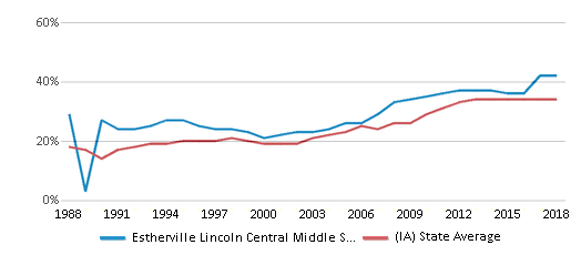This chart display the percentage of students who is eligible for free lunch in Estherville Lincoln Central Middle School and the percentage of public school students who is eligible for free lunch in Iowa by year, with the latest 2017-18 school year data.