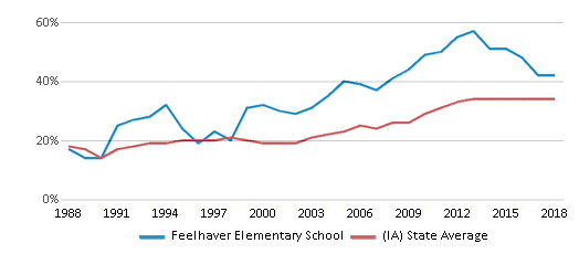 This chart display the percentage of students who is eligible for free lunch in Feelhaver Elementary School and the percentage of public school students who is eligible for free lunch in Iowa by year, with the latest 2017-18 school year data.