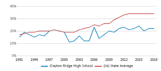 This chart display the percentage of students who is eligible for free lunch in Clayton Ridge High School and the percentage of public school students who is eligible for free lunch in Iowa by year, with the latest 2017-18 school year data.