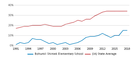 This chart display the percentage of students who is eligible for free lunch in Bohumil Shimek Elementary School and the percentage of public school students who is eligible for free lunch in Iowa by year, with the latest 2017-18 school year data.