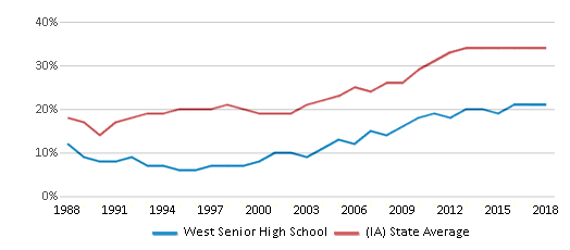 This chart display the percentage of students who is eligible for free lunch in West Senior High School and the percentage of public school students who is eligible for free lunch in Iowa by year, with the latest 2017-18 school year data.