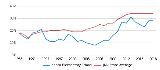 This chart display the percentage of students who is eligible for free lunch in Keota Elementary School and the percentage of public school students who is eligible for free lunch in Iowa by year, with the latest 2017-18 school year data.