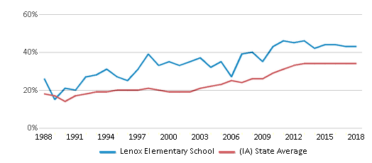 This chart display the percentage of students who is eligible for free lunch in Lenox Elementary School and the percentage of public school students who is eligible for free lunch in Iowa by year, with the latest 2017-18 school year data.