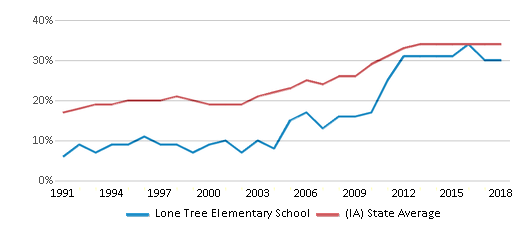 This chart display the percentage of students who is eligible for free lunch in Lone Tree Elementary School and the percentage of public school students who is eligible for free lunch in Iowa by year, with the latest 2017-18 school year data.
