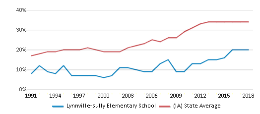This chart display the percentage of students who is eligible for free lunch in Lynnville-sully Elementary School and the percentage of public school students who is eligible for free lunch in Iowa by year, with the latest 2017-18 school year data.