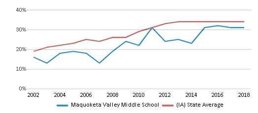 This chart display the percentage of students who is eligible for free lunch in Maquoketa Valley Middle School and the percentage of public school students who is eligible for free lunch in Iowa by year, with the latest 2017-18 school year data.