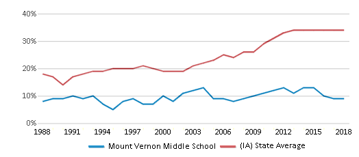 This chart display the percentage of students who is eligible for free lunch in Mount Vernon Middle School and the percentage of public school students who is eligible for free lunch in Iowa by year, with the latest 2017-18 school year data.