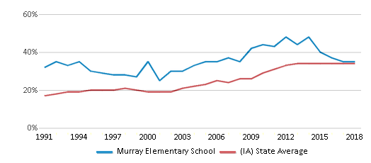 This chart display the percentage of students who is eligible for free lunch in Murray Elementary School and the percentage of public school students who is eligible for free lunch in Iowa by year, with the latest 2017-18 school year data.