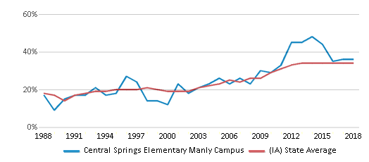 This chart display the percentage of students who is eligible for free lunch in Central Springs Elementary Manly Campus and the percentage of public school students who is eligible for free lunch in Iowa by year, with the latest 2017-18 school year data.