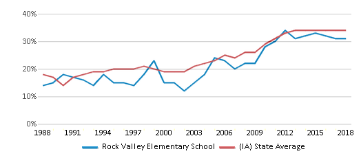 This chart display the percentage of students who is eligible for free lunch in Rock Valley Elementary School and the percentage of public school students who is eligible for free lunch in Iowa by year, with the latest 2017-18 school year data.