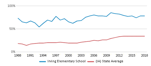 This chart display the percentage of students who is eligible for free lunch in Irving Elementary School and the percentage of public school students who is eligible for free lunch in Iowa by year, with the latest 2017-18 school year data.