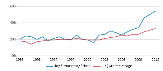 This chart display the percentage of students who is eligible for free lunch in Joy Elementary School and the percentage of public school students who is eligible for free lunch in Iowa by year, with the latest 2011-12 school year data.