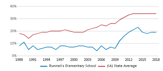 This chart display the percentage of students who is eligible for free lunch in Runnells Elementary School and the percentage of public school students who is eligible for free lunch in Iowa by year, with the latest 2017-18 school year data.