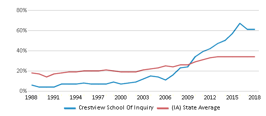 This chart display the percentage of students who is eligible for free lunch in Crestview School Of Inquiry and the percentage of public school students who is eligible for free lunch in Iowa by year, with the latest 2017-18 school year data.