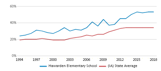 This chart display the percentage of students who is eligible for free lunch in Hawarden Elementary School and the percentage of public school students who is eligible for free lunch in Iowa by year, with the latest 2017-18 school year data.