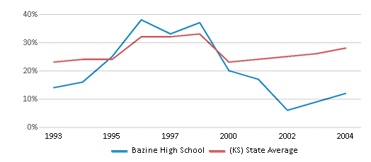 This chart display the percentage of students who is eligible for free lunch in Bazine High School and the percentage of public school students who is eligible for free lunch in Kansas by year, with the latest 2003-04 school year data.
