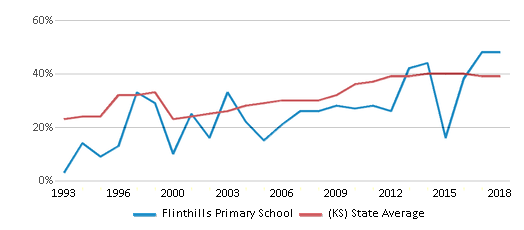 This chart display the percentage of students who is eligible for free lunch in Flinthills Primary School and the percentage of public school students who is eligible for free lunch in Kansas by year, with the latest 2017-18 school year data.