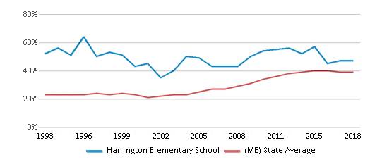 This chart display the percentage of students who is eligible for free lunch in Harrington Elementary School and the percentage of public school students who is eligible for free lunch in Maine by year, with the latest 2017-18 school year data.
