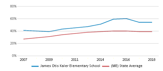 This chart display the percentage of students who is eligible for free lunch in James Otis Kaler Elementary School and the percentage of public school students who is eligible for free lunch in Maine by year, with the latest 2017-18 school year data.