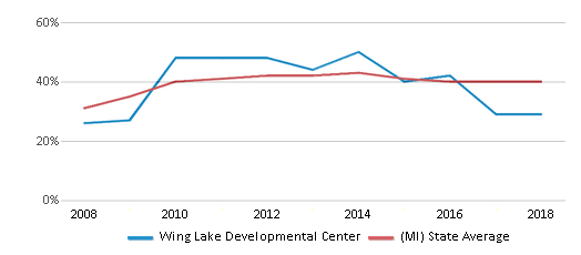 This chart display the percentage of students who is eligible for free lunch in Wing Lake Developmental Center and the percentage of public school students who is eligible for free lunch in Michigan by year, with the latest 2017-18 school year data.