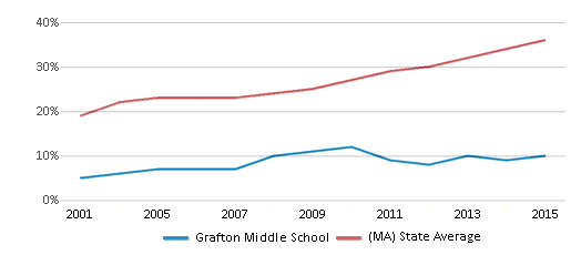 This chart display the percentage of students who is eligible for free lunch in Grafton Middle School and the percentage of public school students who is eligible for free lunch in Massachusetts by year, with the latest 2014-15 school year data.