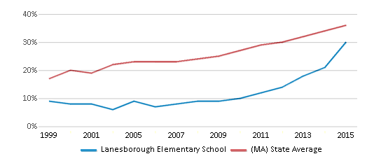 This chart display the percentage of students who is eligible for free lunch in Lanesborough Elementary School and the percentage of public school students who is eligible for free lunch in Massachusetts by year, with the latest 2014-15 school year data.