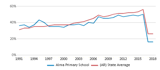 This chart display the percentage of students who is eligible for free lunch in Alma Primary School and the percentage of public school students who is eligible for free lunch in Arkansas by year, with the latest 2017-18 school year data.