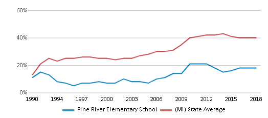 This chart display the percentage of students who is eligible for free lunch in Pine River Elementary School and the percentage of public school students who is eligible for free lunch in Michigan by year, with the latest 2017-18 school year data.