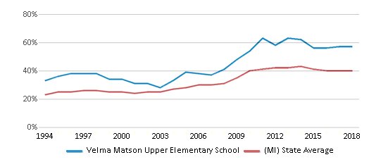 This chart display the percentage of students who is eligible for free lunch in Velma Matson Upper Elementary School and the percentage of public school students who is eligible for free lunch in Michigan by year, with the latest 2017-18 school year data.