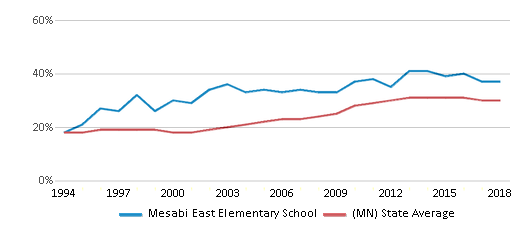 This chart display the percentage of students who is eligible for free lunch in Mesabi East Elementary School and the percentage of public school students who is eligible for free lunch in Minnesota by year, with the latest 2017-18 school year data.