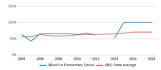 This chart display the percentage of students who is eligible for free lunch in Mcwillie Elementary School and the percentage of public school students who is eligible for free lunch in Mississippi by year, with the latest 2017-18 school year data.