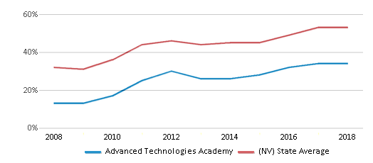 This chart display the percentage of students who is eligible for free lunch in Advanced Technologies Academy and the percentage of public school students who is eligible for free lunch in Nevada by year, with the latest 2017-18 school year data.