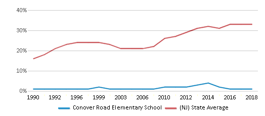 This chart display the percentage of students who is eligible for free lunch in Conover Road Elementary School and the percentage of public school students who is eligible for free lunch in New Jersey by year, with the latest 2017-18 school year data.