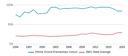 This chart display the percentage of students who is eligible for free lunch in White Shield Elementary School and the percentage of public school students who is eligible for free lunch in North Dakota by year, with the latest 2017-18 school year data.